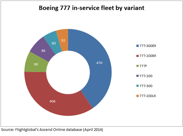 777 in-service fleet by variant