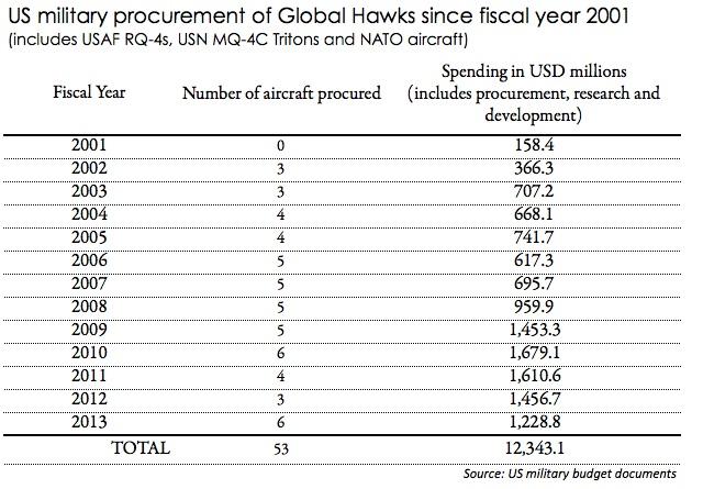 Global Hawk procurement chart