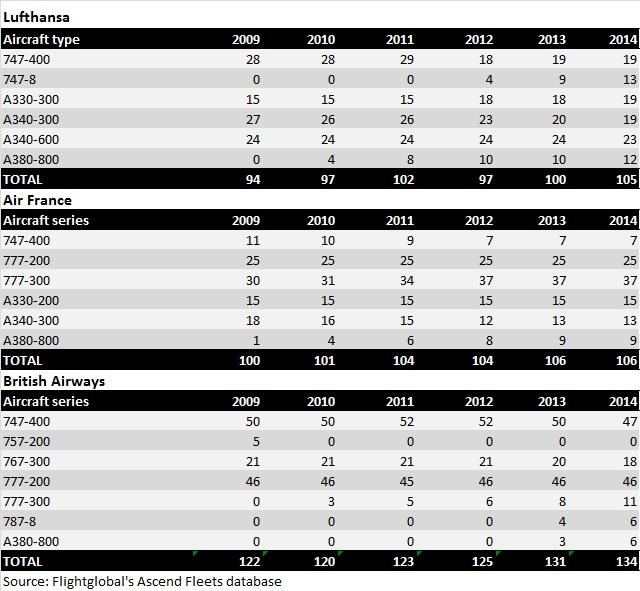 European long-haul fleet 2009-14