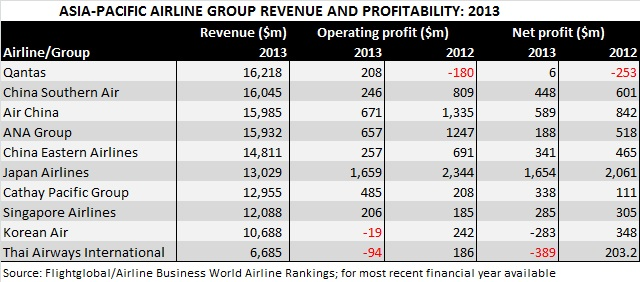 AB RANKINGS JUL 14 Asia-Pacific financials