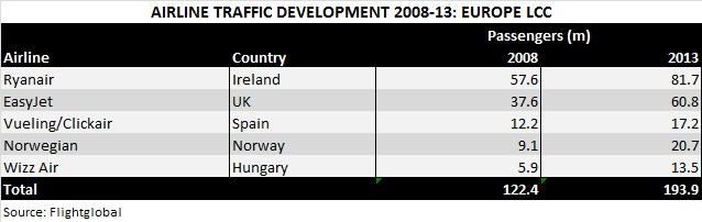 AB Rankings Jul 14 Europe LCC traffic 08-13