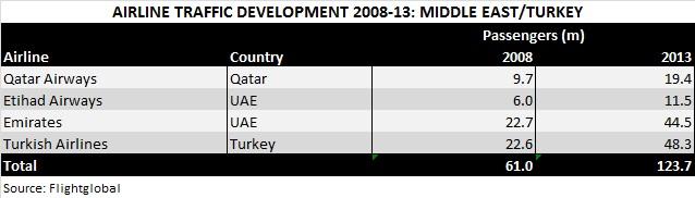AB Rankings Jul 14 Middle East traffic 08-13