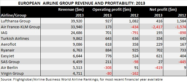 ab rankings jul14 Europe financial