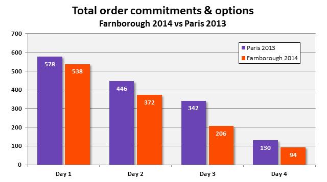 f14 order tracker v Paris day 4
