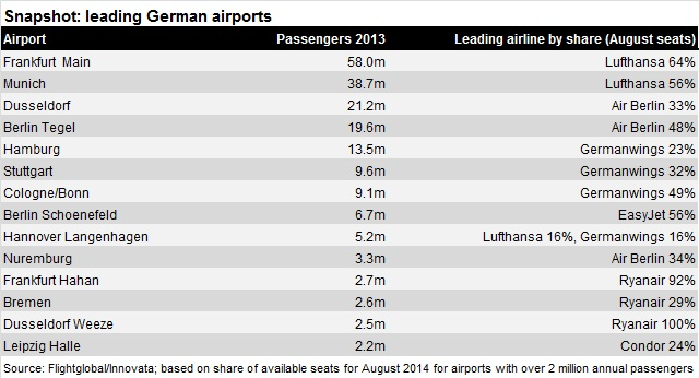 German airports and share aug 14