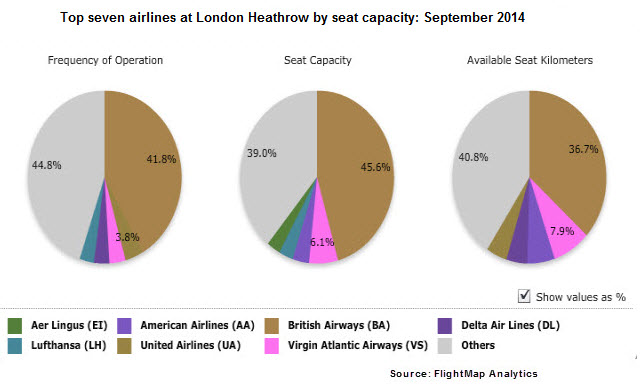 Heathrow V and BA Sept 2014