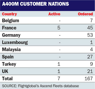 A400M customer nations