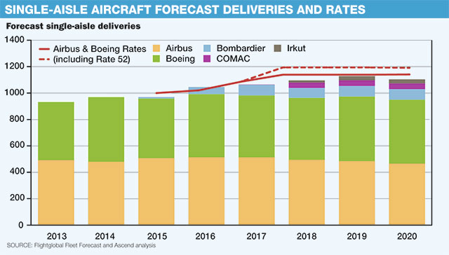 Viewpoint Airbus Boeing production rate 1 2014