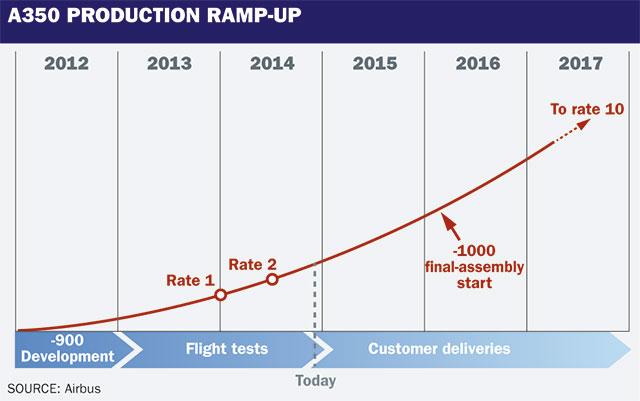 A350 prod ramp-up