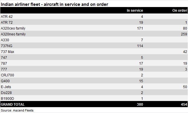 Indian airliner fleet - Jan 15