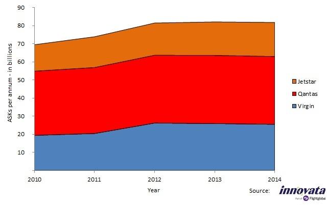 Australia ASKs 2010-2014