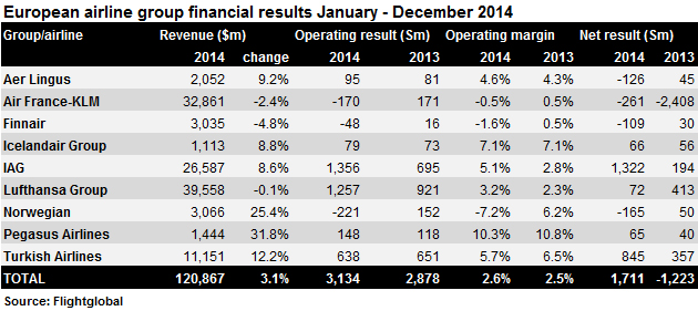 Europe airline 2014 FY financial