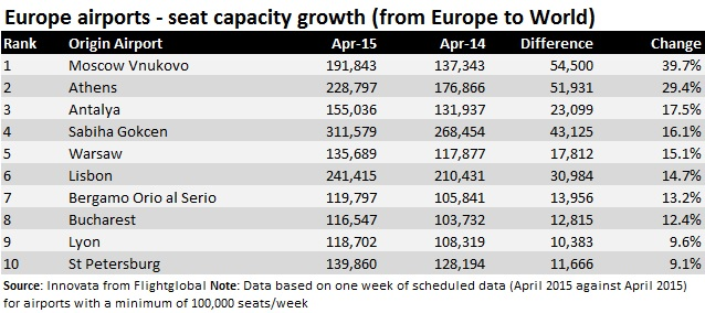 European airports growth April 15