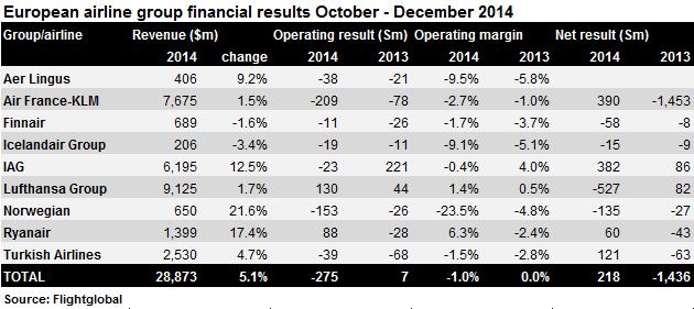 European Q4 2014 financials