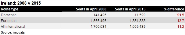 Ireland seat capacity Apr 08-15
