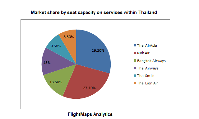 thai domestic market share