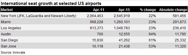 US airports growth 2011-15