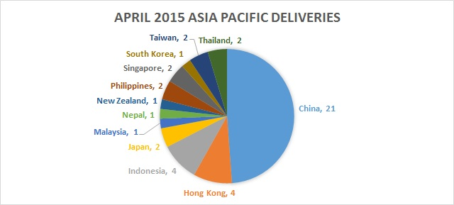 April 2015 deliveries by AP country