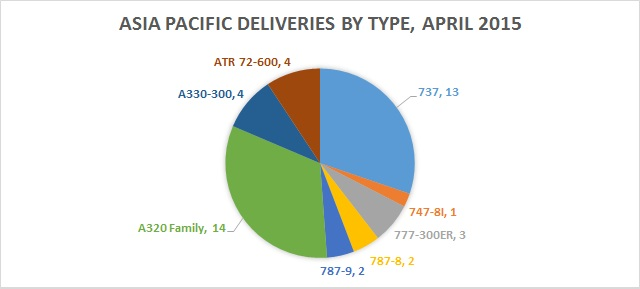 April 2015 deliveries by Type