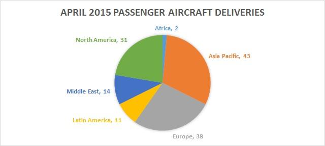 April 2015 global deliveries