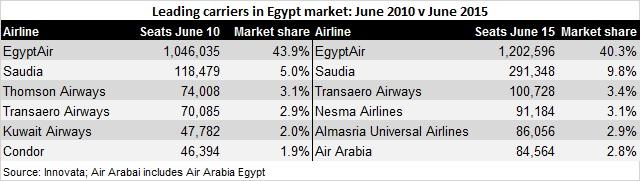 Egyptian market 2010 v 2015