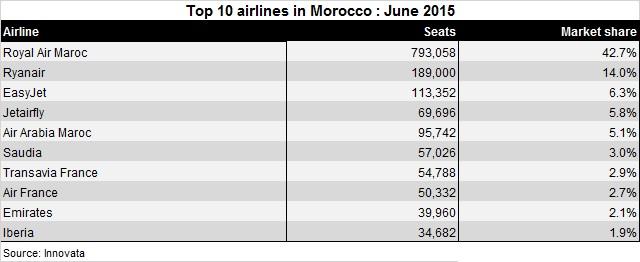 Moroccan market Jun 2015
