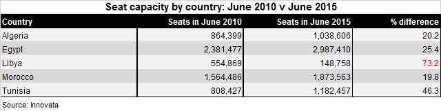 North African markets 2010 v 15