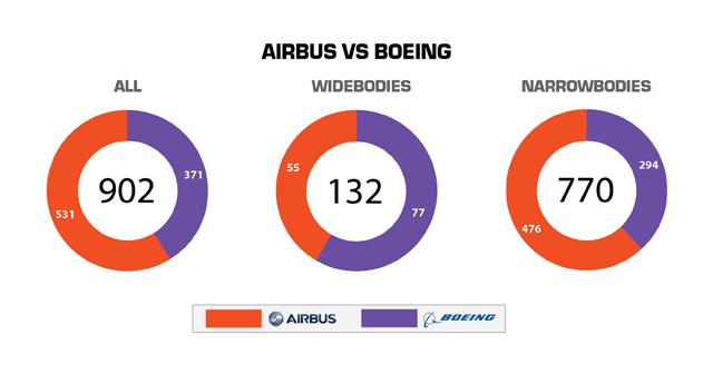 Day 4 Airbus v Boeing V2