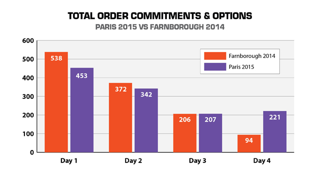 Day 4 orders Paris v Farnborough V2