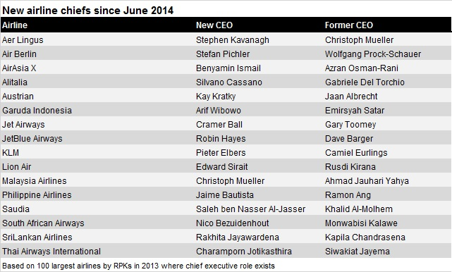 New airline CEOs