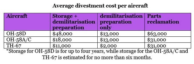 Average divestment cost per aircraft