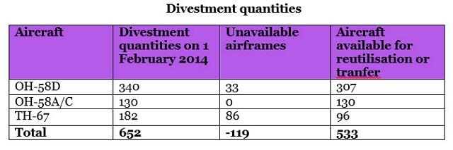 Divestment quantities