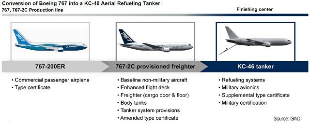 GAO KC-46 chart