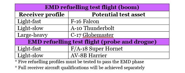 KC-46 refuelling