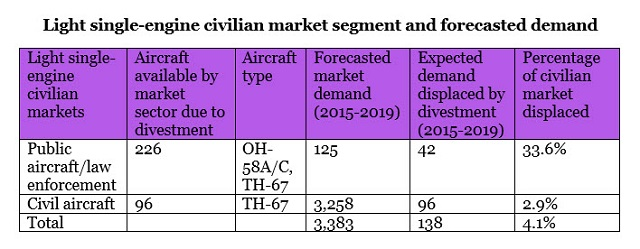 Light single-engine civilian market segment and fo