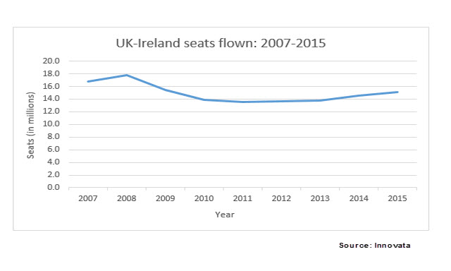 UK-Ireland chart