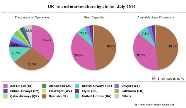 UK-Ireland pie chart