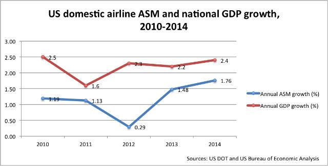US ASM+GDP Chart