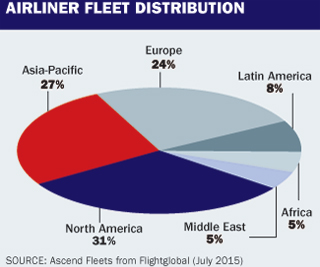 Airliner Census Distribution table