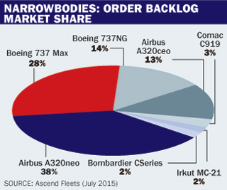 Airliner Census Narrowbody table