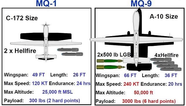 MQ-1 MQ-9 Chart