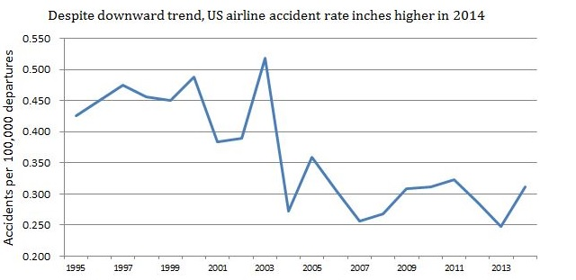 US accident rate 95-14 640px