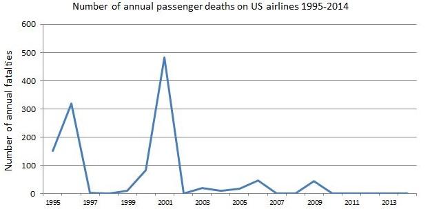 US pax deaths 95-14 640px