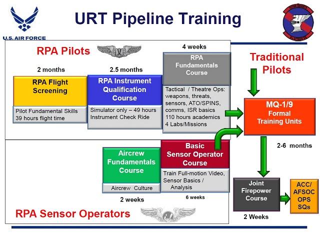 USAF chart