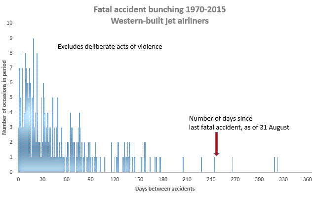 Accident bunching