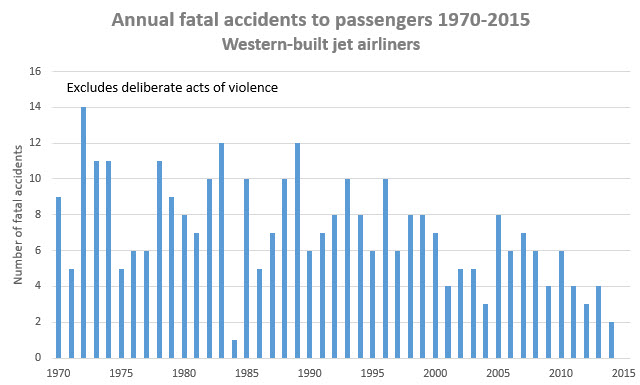 Fatal accident stats
