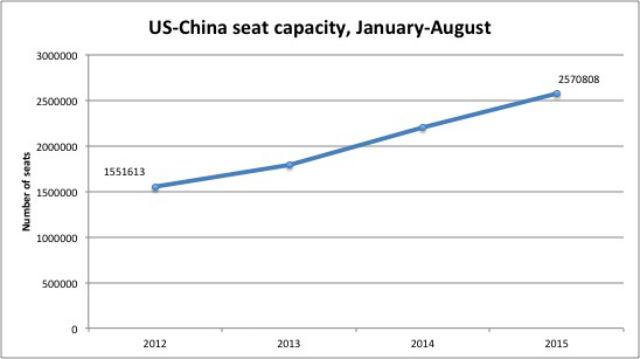 US-China seats