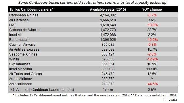 Caribbean top 15 airlines capacity 2015