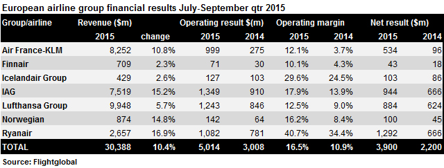 Europe Q3 results preliminary 2015