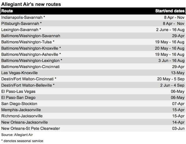Allegiant Spring 2016 new routes